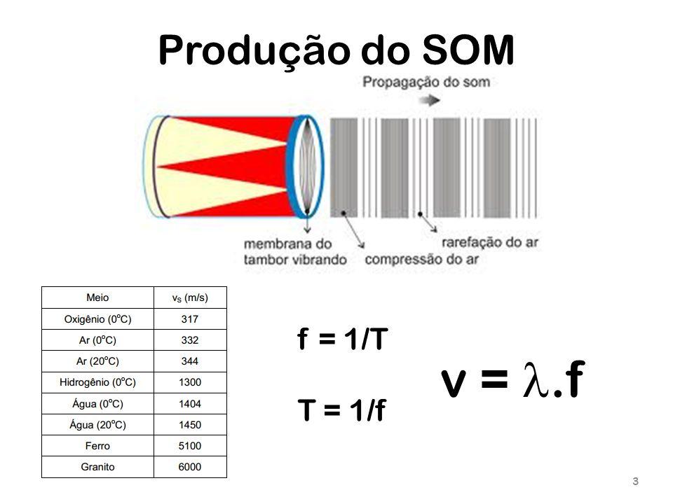 Produção do SOM 3 f = 1/T T = 1/f v =.f
