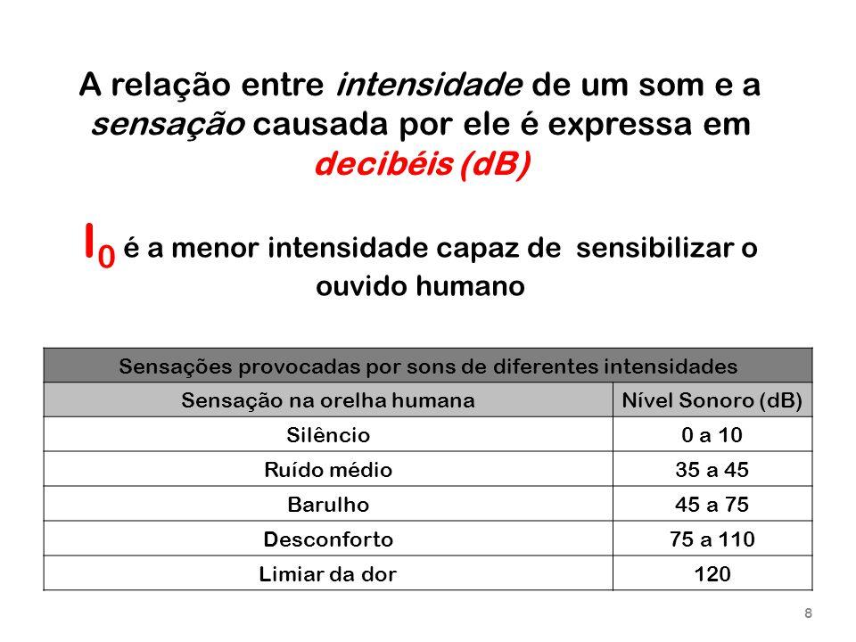 8 Sensações provocadas por sons de diferentes intensidades Sensação na orelha humanaNível Sonoro (dB) Silêncio0 a 10 Ruído médio35 a 45 Barulho45 a 75