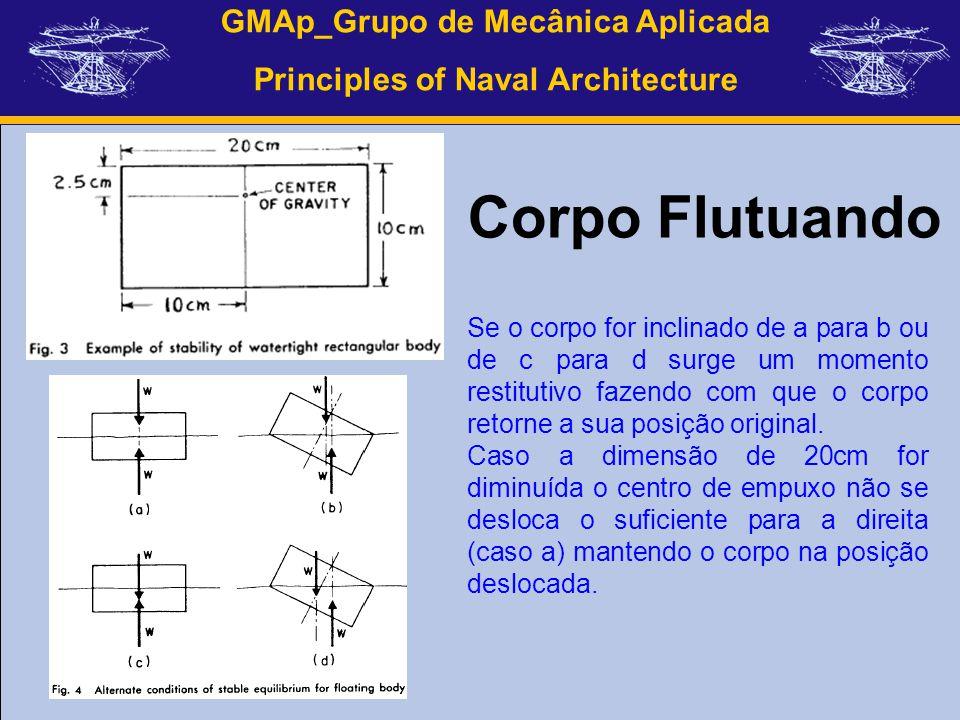 GMAp_Grupo de Mecânica Aplicada Principles of Naval Architecture Se o corpo for inclinado de a para b ou de c para d surge um momento restitutivo faze