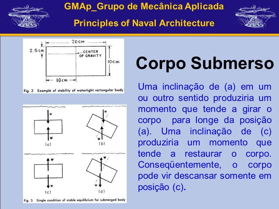 GMAp_Grupo de Mecânica Aplicada Principles of Naval Architecture Uma inclinação de (a) em um ou outro sentido produziria um momento que tende a girar
