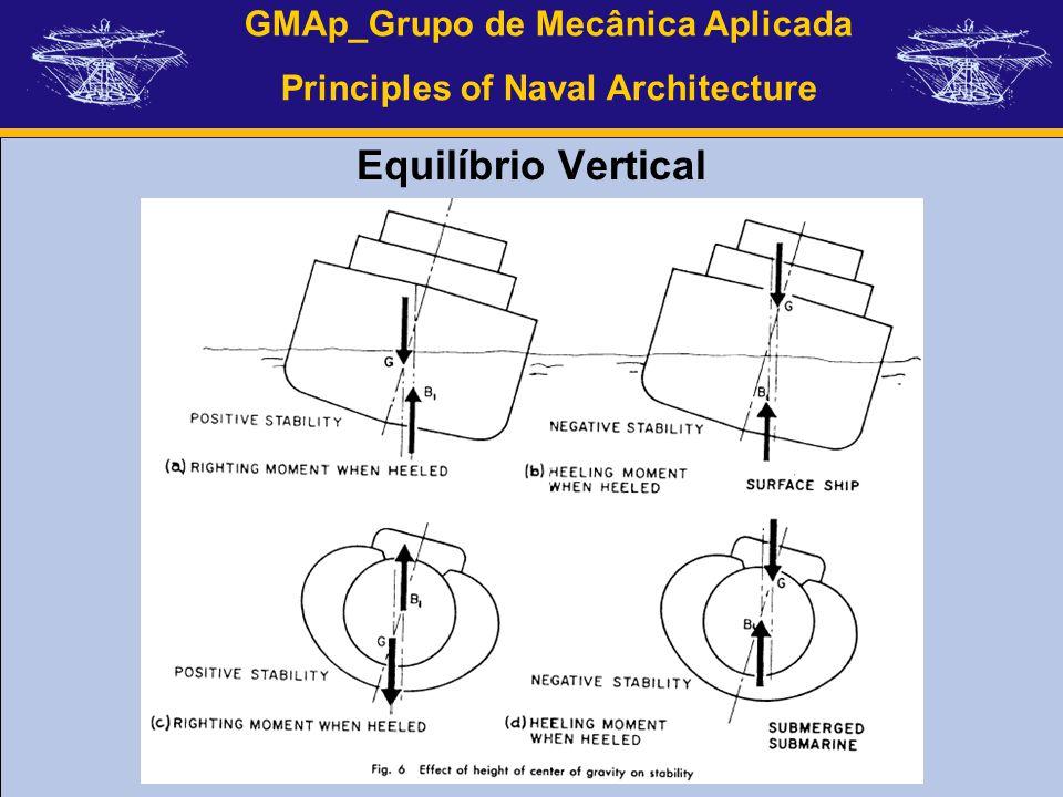 GMAp_Grupo de Mecânica Aplicada Principles of Naval Architecture Equilíbrio Vertical