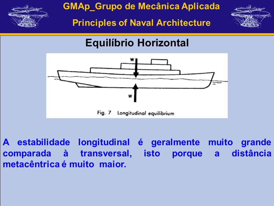 GMAp_Grupo de Mecânica Aplicada Principles of Naval Architecture Equilíbrio Horizontal A estabilidade longitudinal é geralmente muito grande comparada