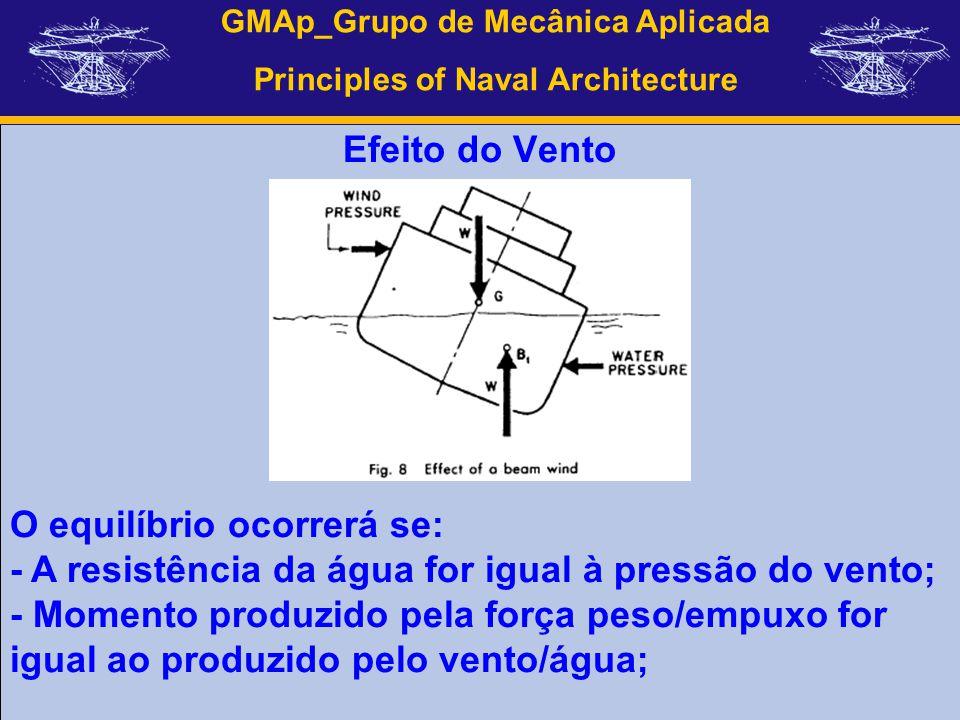 GMAp_Grupo de Mecânica Aplicada Principles of Naval Architecture Efeito do Vento O equilíbrio ocorrerá se: - A resistência da água for igual à pressão