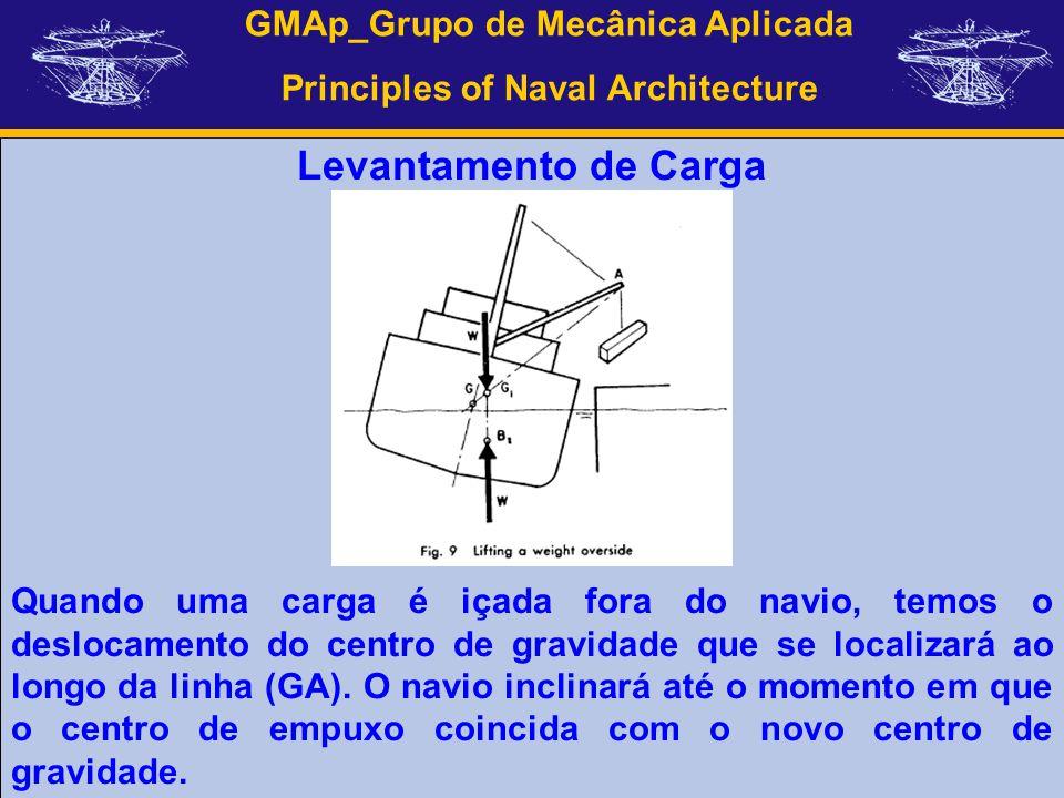 GMAp_Grupo de Mecânica Aplicada Principles of Naval Architecture Levantamento de Carga Quando uma carga é içada fora do navio, temos o deslocamento do