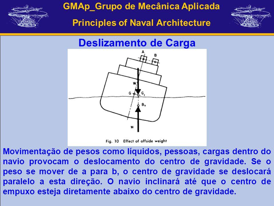 GMAp_Grupo de Mecânica Aplicada Principles of Naval Architecture Deslizamento de Carga Movimentação de pesos como líquidos, pessoas, cargas dentro do