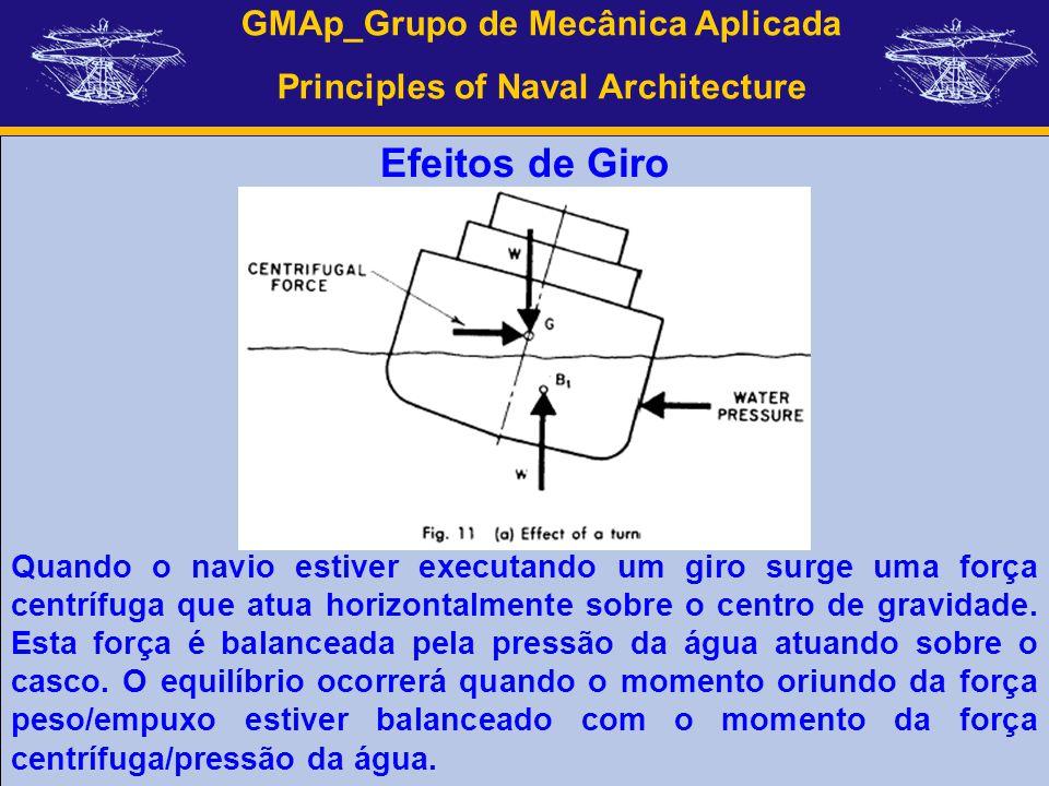 GMAp_Grupo de Mecânica Aplicada Principles of Naval Architecture Efeitos de Giro Quando o navio estiver executando um giro surge uma força centrífuga