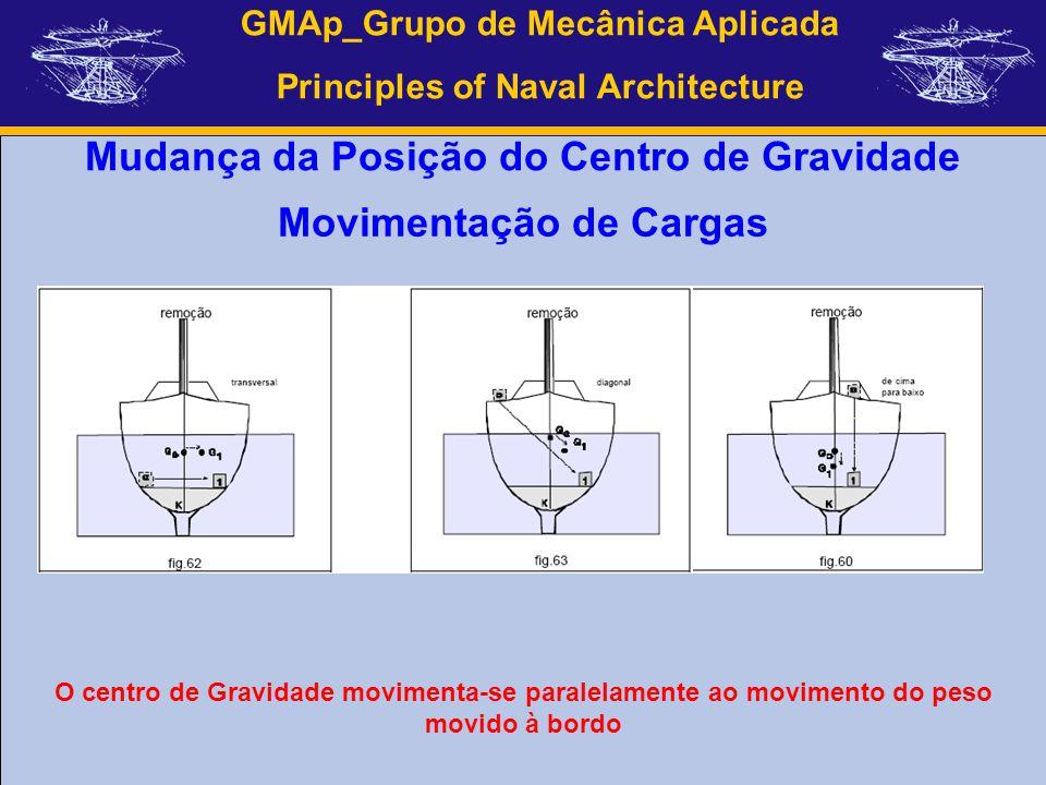 GMAp_Grupo de Mecânica Aplicada Principles of Naval Architecture Mudança da Posição do Centro de Gravidade O centro de Gravidade movimenta-se paralela
