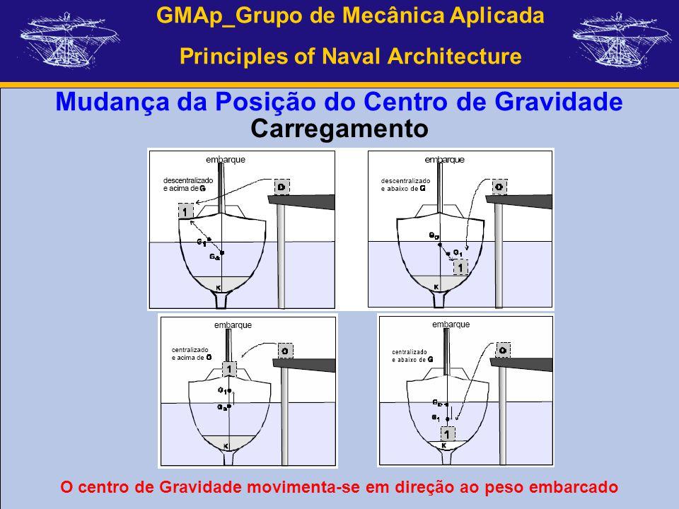 GMAp_Grupo de Mecânica Aplicada Principles of Naval Architecture Mudança da Posição do Centro de Gravidade O centro de Gravidade movimenta-se em direç