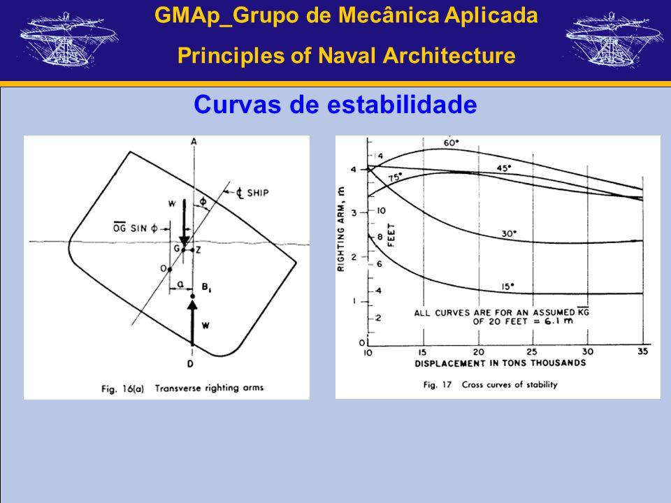 GMAp_Grupo de Mecânica Aplicada Principles of Naval Architecture Curvas de estabilidade