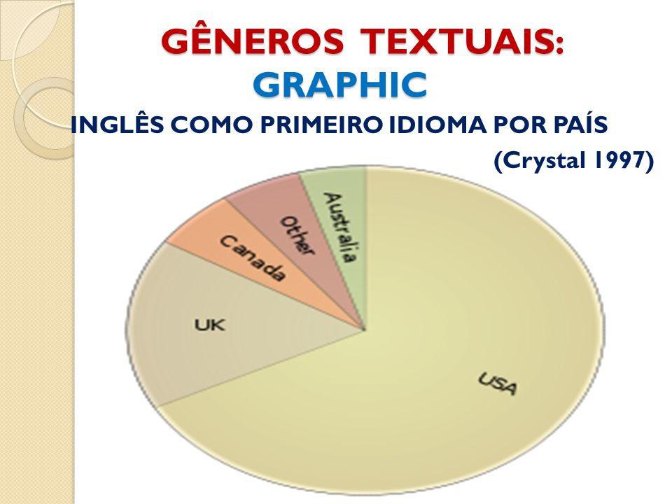 GÊNEROS TEXTUAIS: GRAPHIC GÊNEROS TEXTUAIS: GRAPHIC INGLÊS COMO PRIMEIRO IDIOMA POR PAÍS (Crystal 1997)
