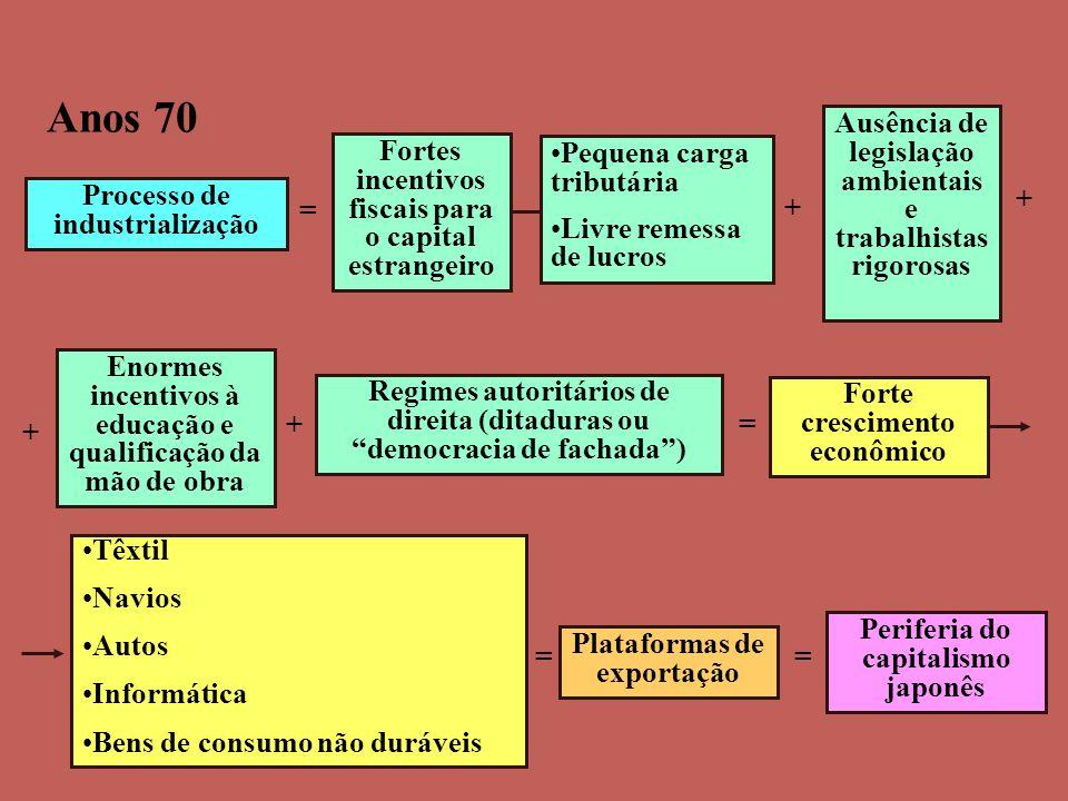 Anos 70 = + + Ausência de legislação ambientais e trabalhistas rigorosas + = Processo de industrialização Fortes incentivos fiscais para o capital est