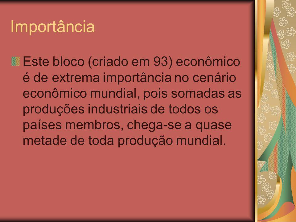 Importância Este bloco (criado em 93) econômico é de extrema importância no cenário econômico mundial, pois somadas as produções industriais de todos