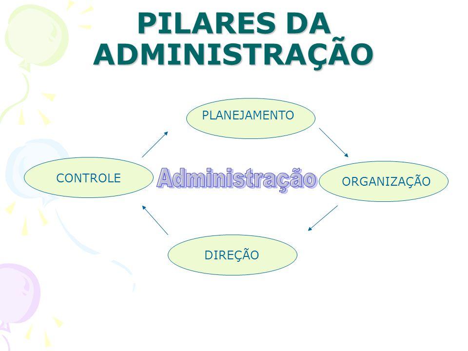PILARES DA ADMINISTRAÇÃO PLANEJAMENTO ORGANIZAÇÃO DIREÇÃO CONTROLE