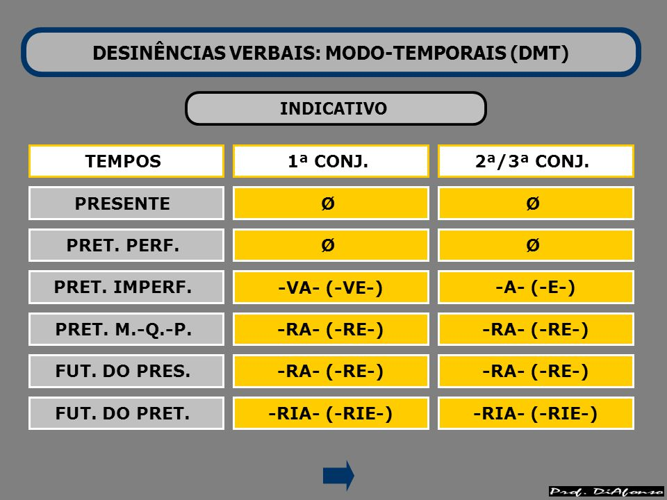 DESINÊNCIAS VERBAIS: MODO-TEMPORAIS (DMT) SUBJUNTIVO TEMPOS PRESENTE PRET.