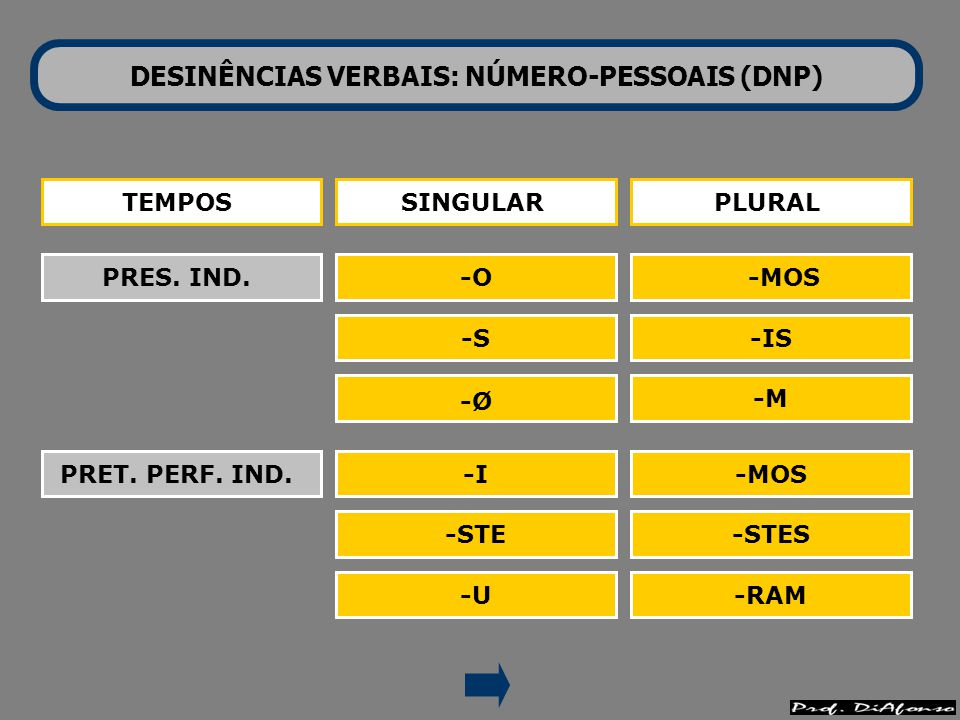 DESINÊNCIAS VERBAIS: NÚMERO-PESSOAIS (DNP) TEMPOS FUT. SUBJ. SINGULARPLURAL -Ø -MOS -ES -DES -Ø -EM