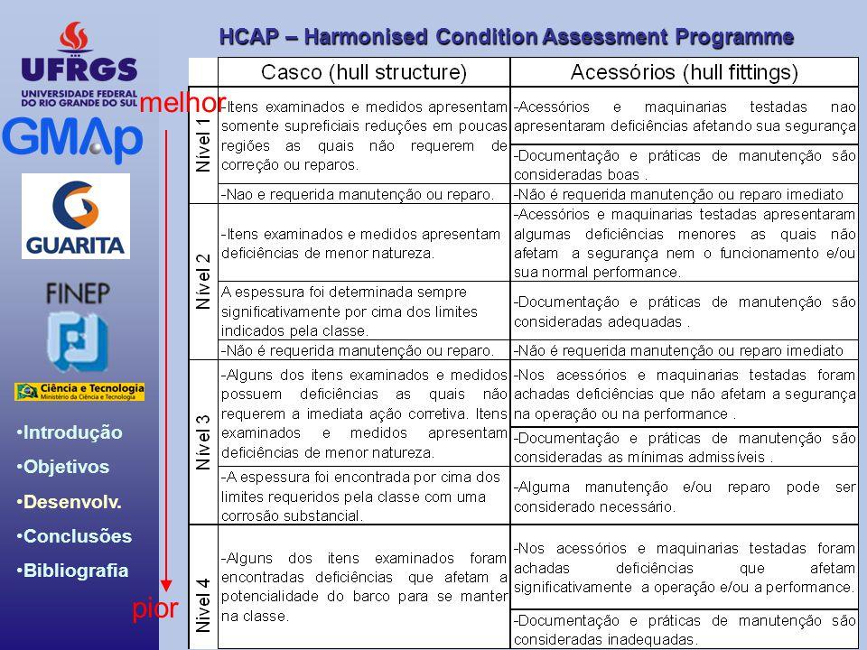 HCAP – Harmonised Condition Assessment Programme Introdução Objetivos Desenvolv. Conclusões Bibliografia pior melhor