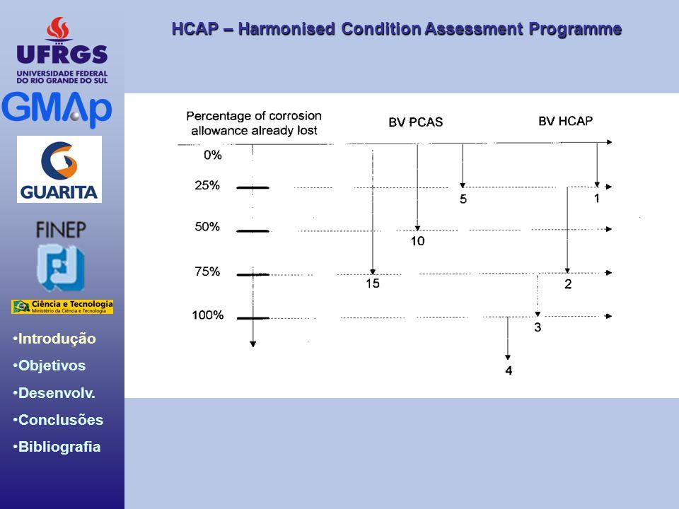 HCAP – Harmonised Condition Assessment Programme Introdução Objetivos Desenvolv. Conclusões Bibliografia