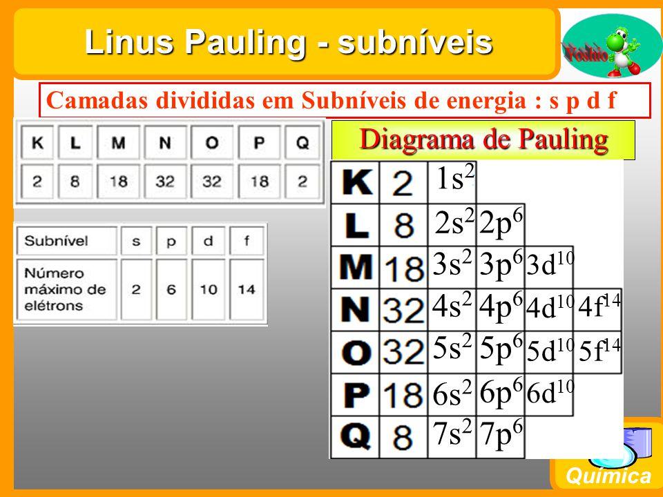 Química Linus Pauling - subníveis Camadas divididas em Subníveis de energia : s p d f Diagrama de Pauling 1s 2 2s 2 3s 2 4s 2 5s 2 6s 2 7s 2 2p 6 3p 6