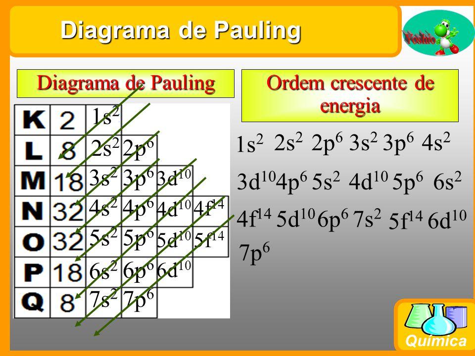 Química Diagrama de Pauling 1s 2 2s 2 3s 2 4s 2 5s 2 6s 2 7s 2 2p 6 3p 6 4p 6 5p 6 6p 6 7p 6 3d 10 4d 10 5d 10 6d 10 4f 14 5f 14 Diagrama de Pauling 1