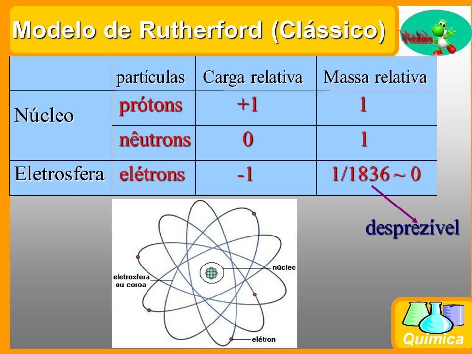 Química Modelo de Rutherford (Clássico) Núcleo Eletrosfera partículas Massa relativa Carga relativa prótons nêutrons elétrons +1 0 1 1 1/1836 ~ 0 desp