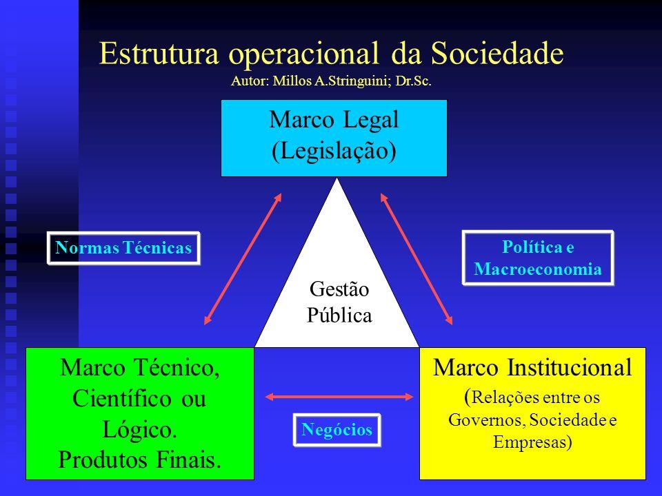 2 Estrutura operacional da Sociedade Autor: Millos A.Stringuini; Dr.Sc. Marco Técnico, Científico ou Lógico. Produtos Finais. Marco Institucional ( Re