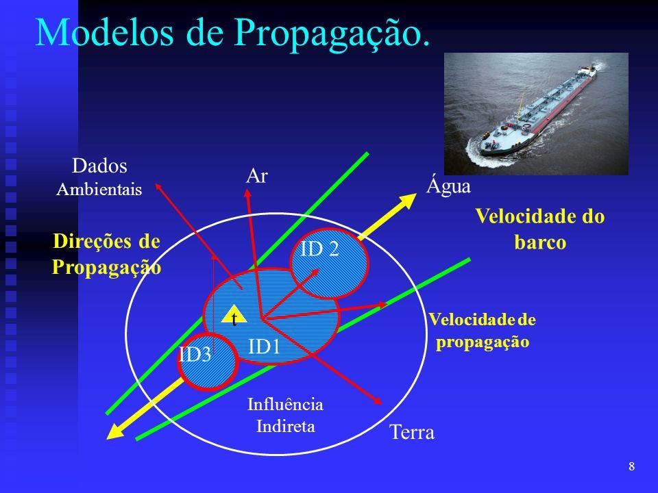 8 Modelos de Propagação. Velocidade do barco Ar Terra Água t Velocidade de propagação Direções de Propagação ID1 ID 2 ID3 Influência Indireta Dados Am