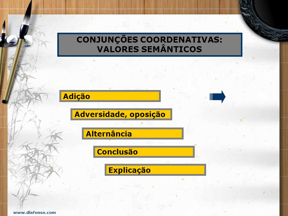 www.diafonso.com A ORAÇÃO COORDENADA pode ser... ASSINDÉTICA ou SINDÉTICA. A ORAÇÃO COORDENADA ASSINDÉTICA não apresenta conjunção coordenativa. A ORA