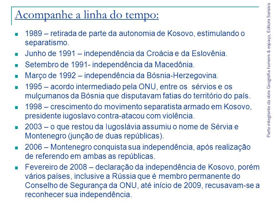 Acompanhe a linha do tempo: 1989 – retirada de parte da autonomia de Kosovo, estimulando o separatismo. Junho de 1991 – independência da Croácia e da
