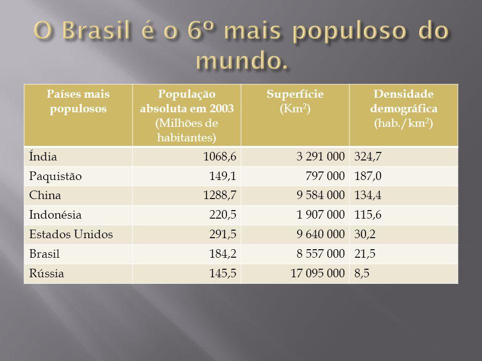 Países mais populosos População absoluta em 2003 (Milhões de habitantes) Superfície (Km 2 ) Densidade demográfica (hab./km 2 ) Índia1068,63 291 000324,7 Paquistão149,1797 000187,0 China1288,79 584 000134,4 Indonésia220,51 907 000115,6 Estados Unidos291,59 640 00030,2 Brasil184,28 557 00021,5 Rússia145,517 095 0008,5