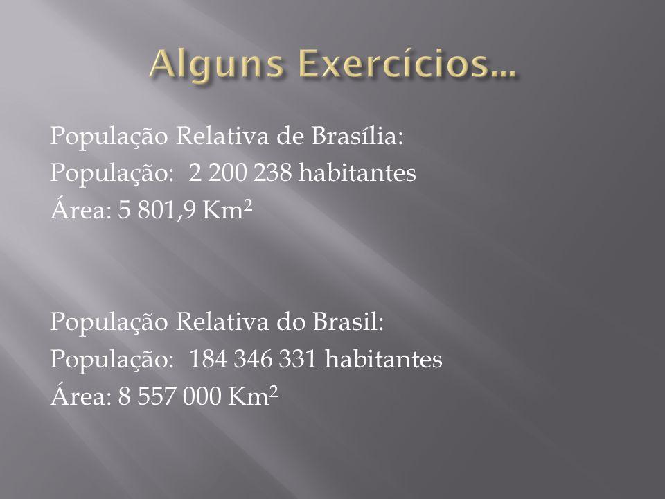 População Relativa de Brasília: População: 2 200 238 habitantes Área: 5 801,9 Km 2 População Relativa do Brasil: População: 184 346 331 habitantes Área: 8 557 000 Km 2