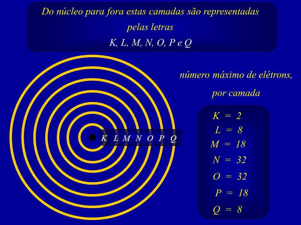 Do núcleo para fora estas camadas são representadas pelas letras K, L, M, N, O, P e Q LMNOPQK número máximo de elétrons, por camada K = 2 L = 8 M = 18