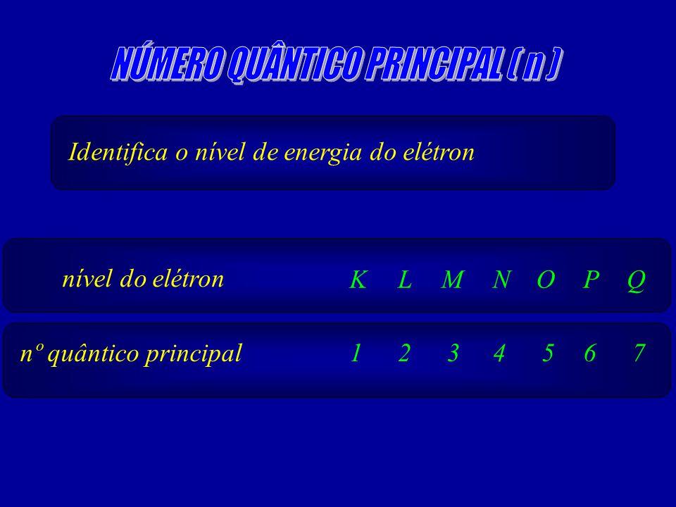 Identifica o nível de energia do elétron nível do elétron K nº quântico principal1 L 2 M 3 N 4 O 5 P 6 Q 7