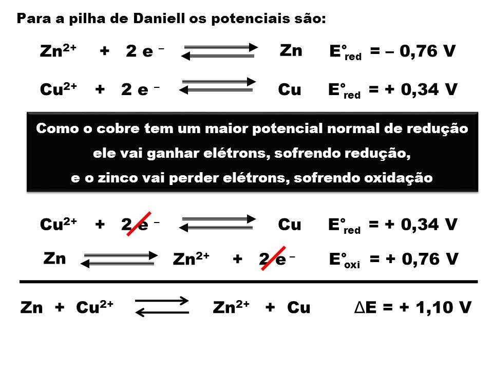 Para a pilha de Daniell os potenciais são: Zn 2 e – +Zn 2+ CuCu 2+ +2 e – E° = – 0,76 V red E° = + 0,34 V red Como o cobre tem um maior potencial normal de redução ele vai ganhar elétrons, sofrendo redução, e o zinco vai perder elétrons, sofrendo oxidação Como o cobre tem um maior potencial normal de redução ele vai ganhar elétrons, sofrendo redução, e o zinco vai perder elétrons, sofrendo oxidação CuCu 2+ +2 e – E° = + 0,34 V red Zn 2 e – +Zn 2+ E° = + 0,76 V oxi Zn + Cu 2+ Zn 2+ + Cu Δ E = + 1,10 V