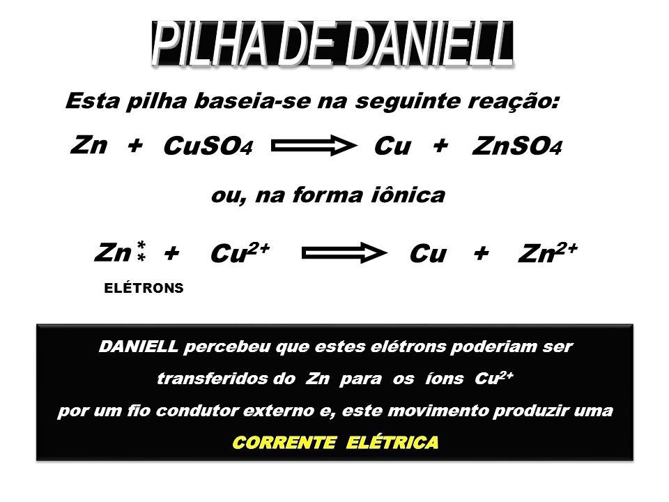 Esta pilha baseia-se na seguinte reação: Zn +CuCuSO 4 +ZnSO 4 ou, na forma iônica Zn +CuCu 2+ +Zn 2+ ** ELÉTRONS