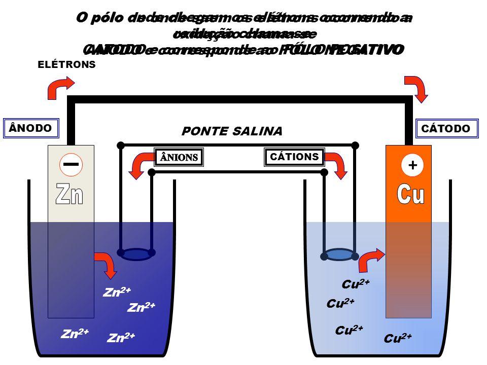 Zn 2+ Cu 2+ ELÉTRONS PONTE SALINA CÁTIONS O pólo de onde saem os elétrons ocorrendo a oxidação chama-se ANODO e corresponde ao PÓLO NEGATIVO ÂNODO O pólo onde chegam os elétrons ocorrendo a redução chama-se CATODO e corresponde ao PÓLO POSITIVO CÁTODO +