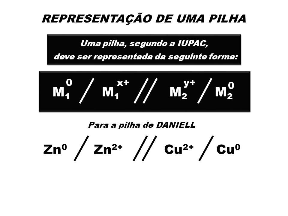 REPRESENTAÇÃO DE UMA PILHA Uma pilha, segundo a IUPAC, deve ser representada da seguinte forma: Uma pilha, segundo a IUPAC, deve ser representada da seguinte forma: Para a pilha de DANIELL Zn 0 Cu 2+ Zn 2+ Cu 0 M1M1 M2M2 M1M1 M2M2 0x+y+ 0