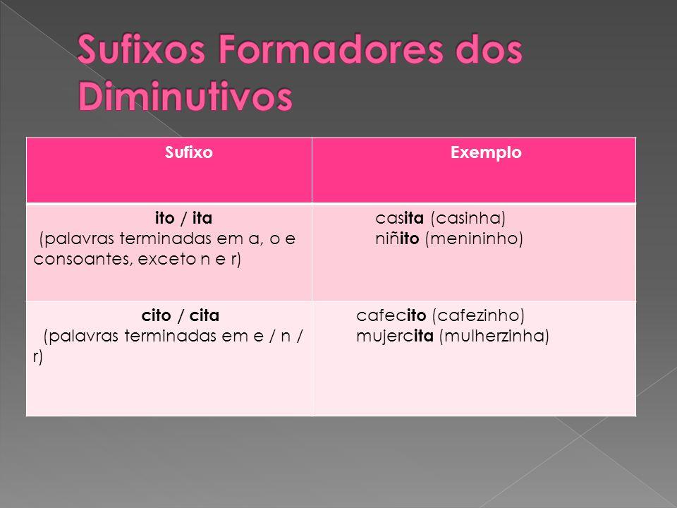 Sufixo Exemplo ito / ita (palavras terminadas em a, o e consoantes, exceto n e r) cas ita (casinha) niñ ito (menininho) cito / cita (palavras terminadas em e / n / r) cafec ito (cafezinho) mujerc ita (mulherzinha)
