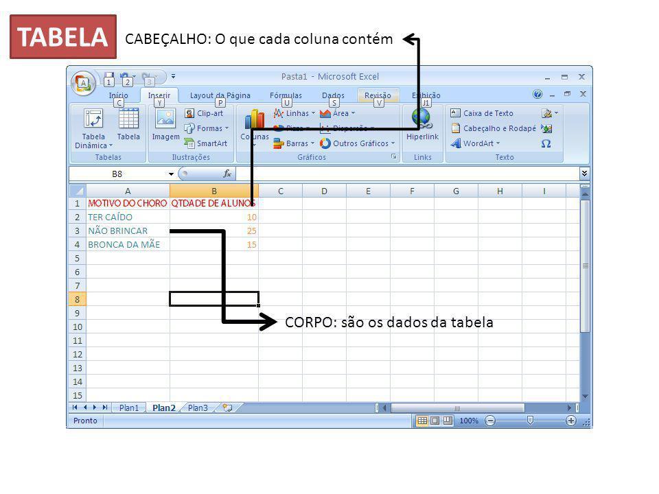CABEÇALHO: O que cada coluna contém CORPO: são os dados da tabela TABELA