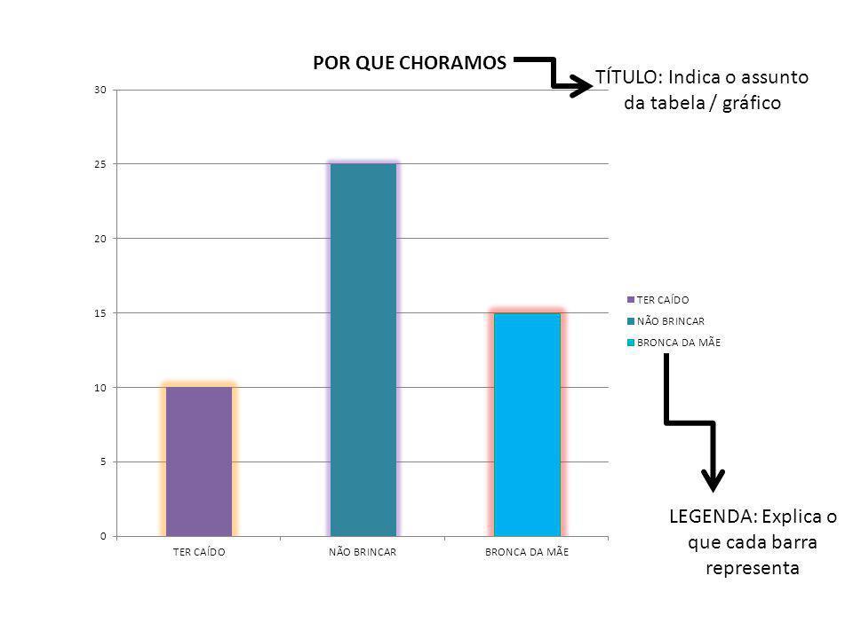 LEGENDA: Explica o que cada barra representa TÍTULO: Indica o assunto da tabela / gráfico