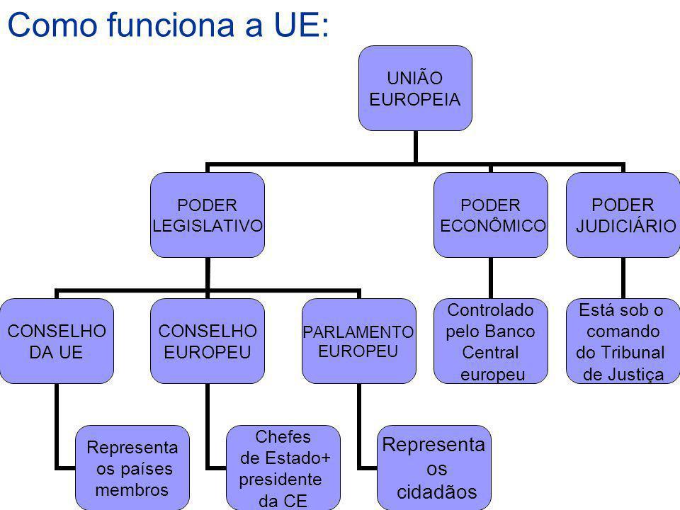 Como funciona a UE: UNIÃO EUROPEIA PODER LEGISLATIVO CONSELHO DA UE Representa os países membros CONSELHO EUROPEU Chefes de Estado+ presidente da CE P