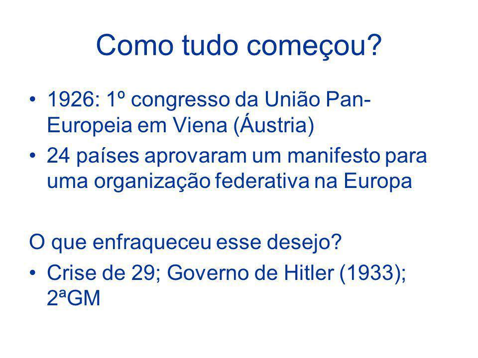 Como tudo começou? 1926: 1º congresso da União Pan- Europeia em Viena (Áustria) 24 países aprovaram um manifesto para uma organização federativa na Eu