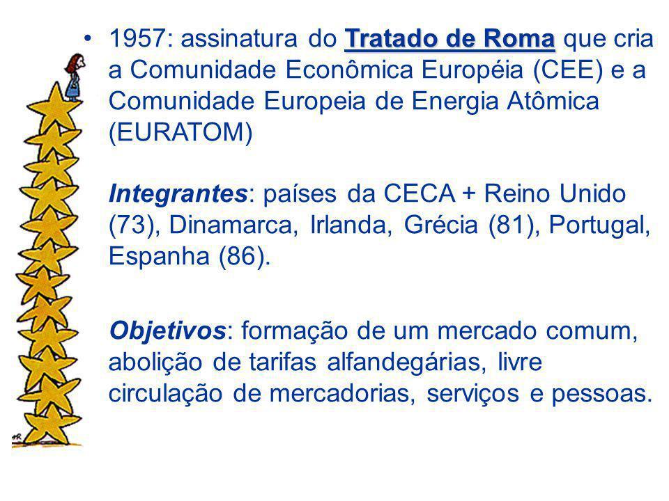 Tratado de Roma1957: assinatura do Tratado de Roma que cria a Comunidade Econômica Européia (CEE) e a Comunidade Europeia de Energia Atômica (EURATOM) Integrantes: países da CECA + Reino Unido (73), Dinamarca, Irlanda, Grécia (81), Portugal, Espanha (86).