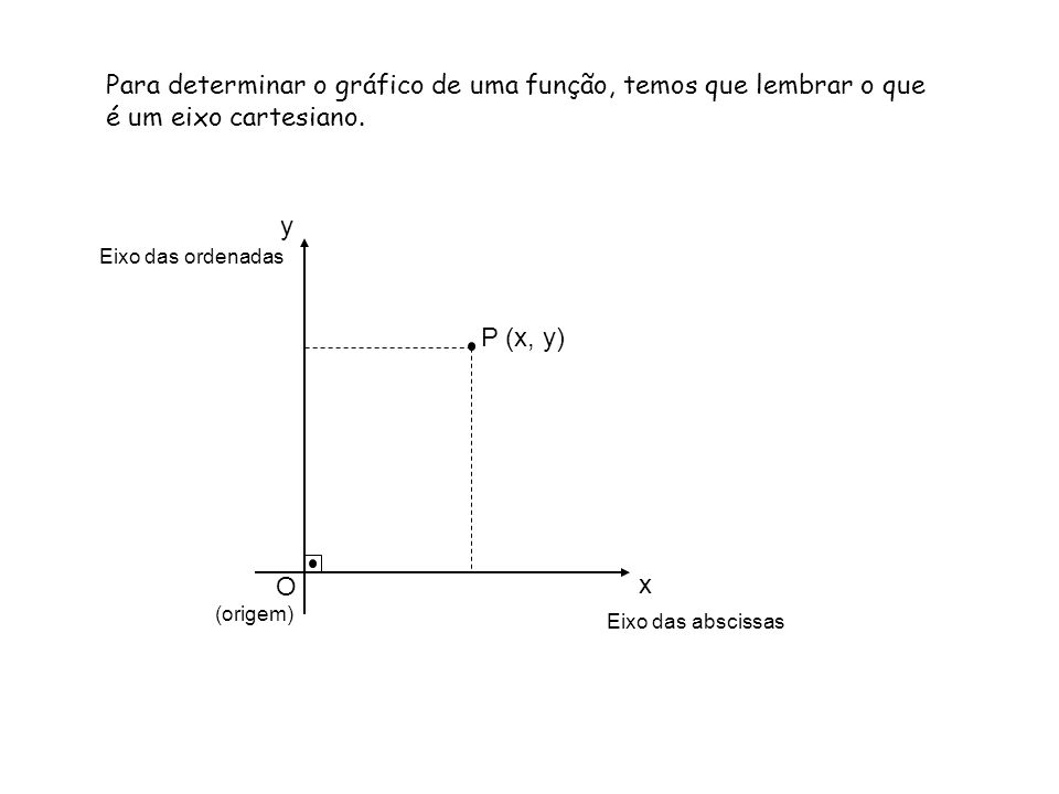 Para determinar o gráfico de uma função, temos que lembrar o que é um eixo cartesiano. Eixo das ordenadas y Eixo das abscissas x O (origem) P (x, y)