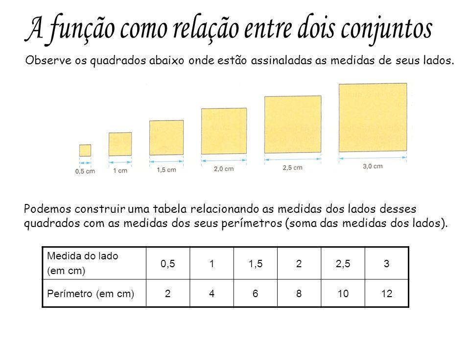 Essa tabela também pode ser representada a forma de um diagrama, pelo qual relacionamos dois conjuntos: A, conjunto formado pelas medidas dos lados, e B, conjunto formado pelos perímetros.