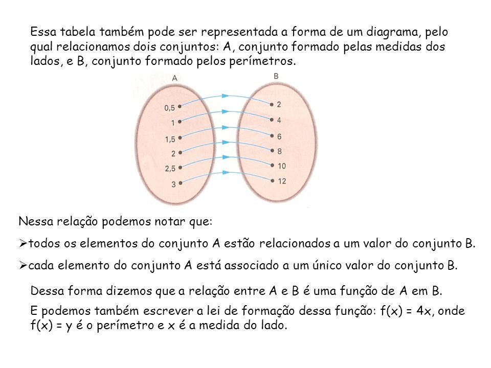 Essa tabela também pode ser representada a forma de um diagrama, pelo qual relacionamos dois conjuntos: A, conjunto formado pelas medidas dos lados, e