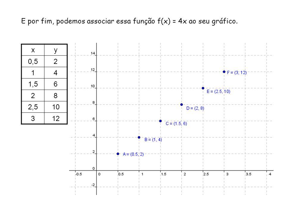 1.Faça o diagrama de flechas e represente graficamente as funções definidas de A em B.