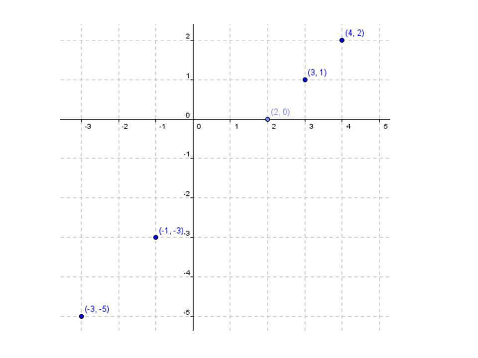 2. Construa o gráfico das funções definidas de A em B. a) Sendo f(x) = x + 1 e A = IR e B = IR.