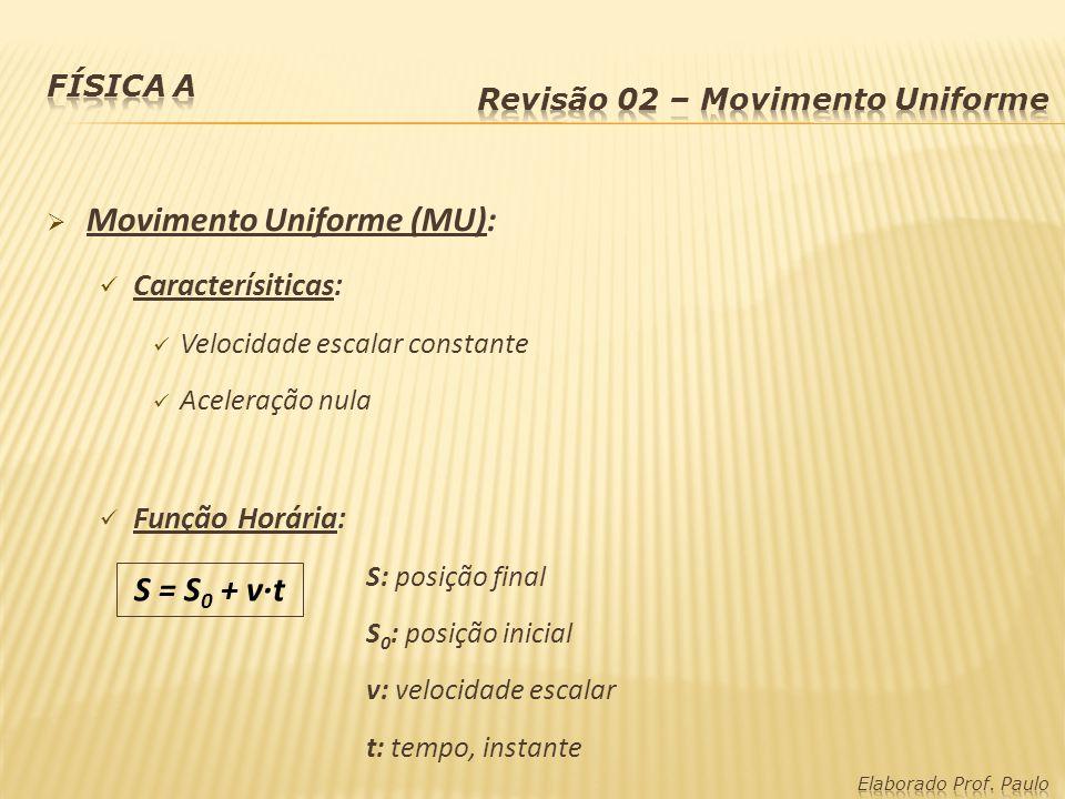 Movimento Uniforme (MU): Caracterísiticas: Velocidade escalar constante Aceleração nula Função Horária: S: posição final S 0 : posição inicial v: velo