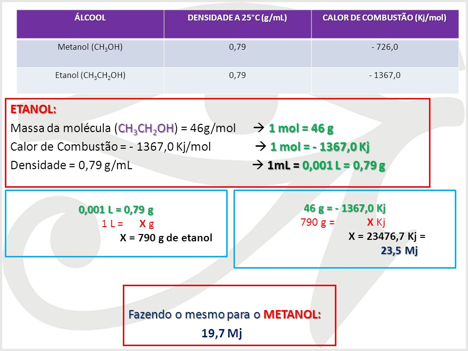 ETANOL: CH 3 CH 2 OH1 mol = 46 g Massa da molécula (CH 3 CH 2 OH) = 46g/mol 1 mol = 46 g 1 mol = - 1367,0 Kj Calor de Combustão = - 1367,0 Kj/mol 1 mo