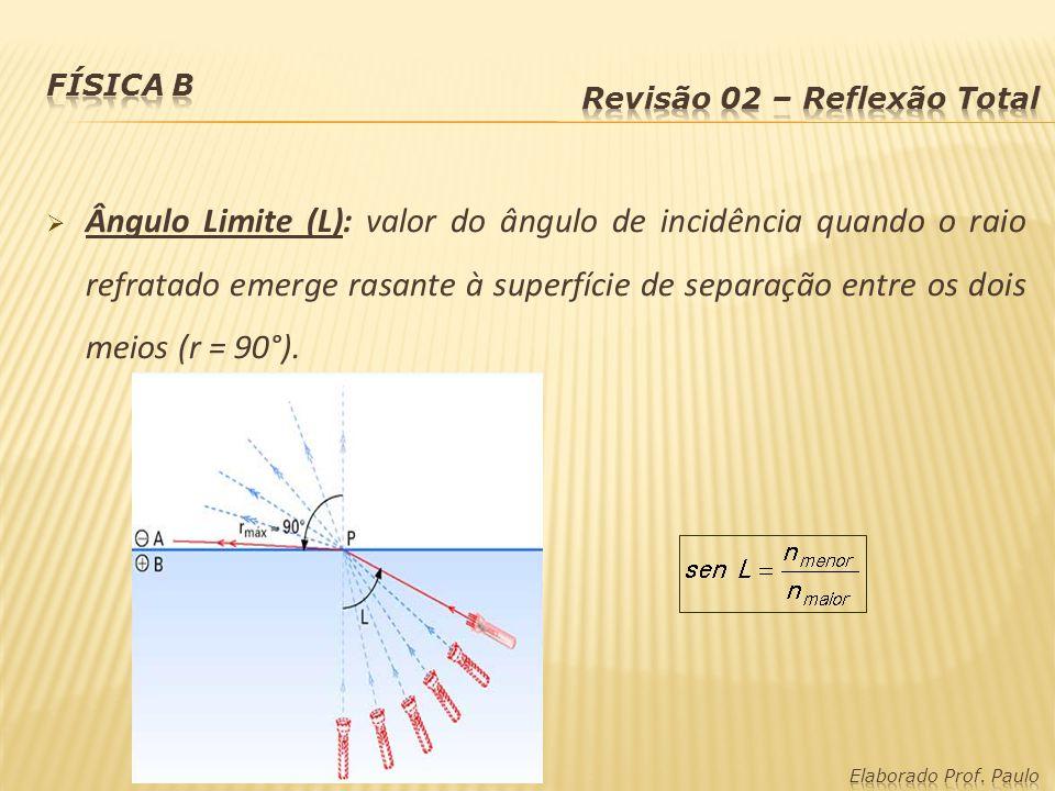 Ângulo Limite (L): valor do ângulo de incidência quando o raio refratado emerge rasante à superfície de separação entre os dois meios (r = 90°).